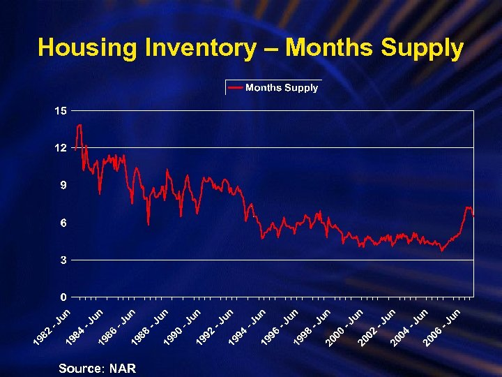 Housing Inventory – Months Supply Source: NAR