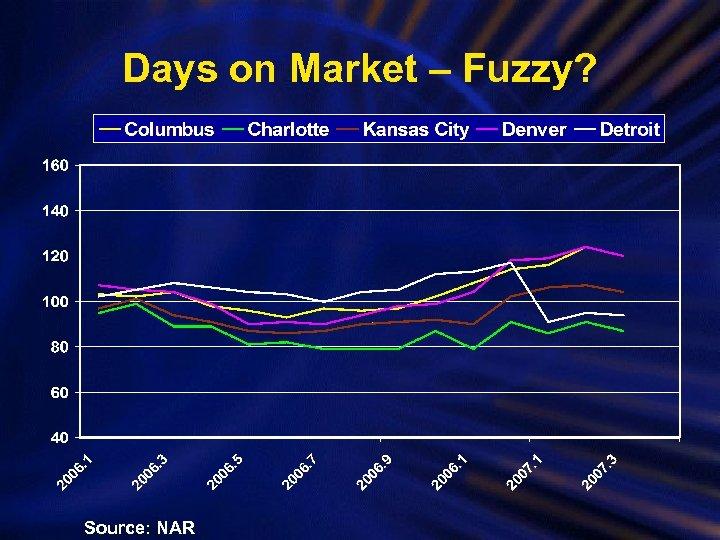 Days on Market – Fuzzy? Source: NAR