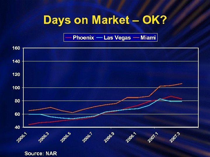 Days on Market – OK? Source: NAR