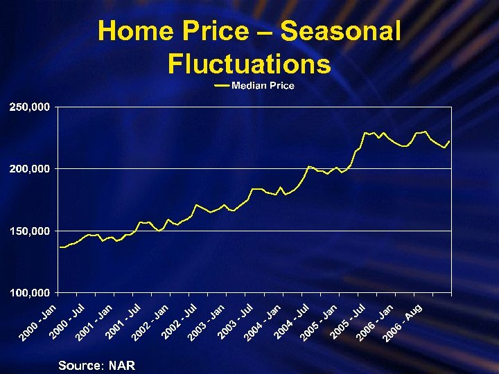 Home Price – Seasonal Fluctuations Source: NAR
