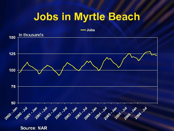 Jobs in Myrtle Beach In thousands Source: NAR
