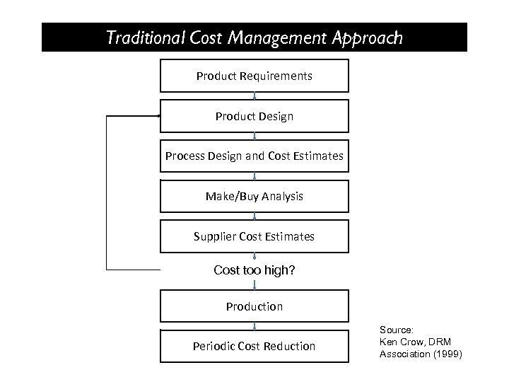 Traditional Cost Management Approach Product Requirements Product Design Process Design and Cost Estimates Make/Buy