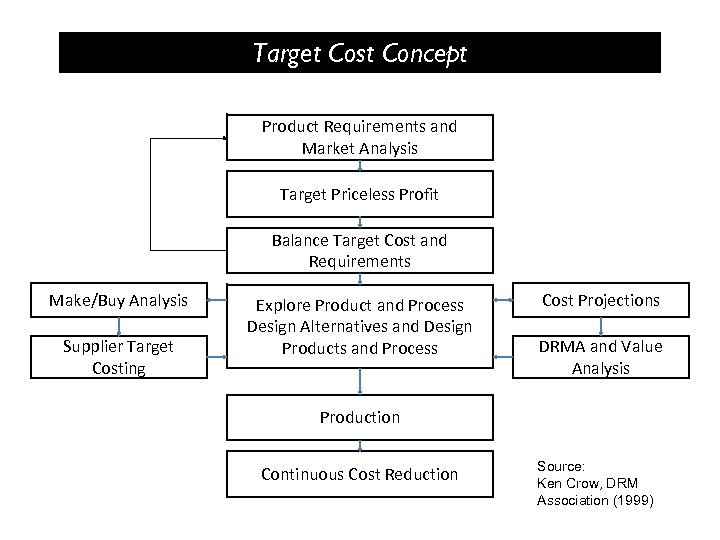 Target Cost Concept Product Requirements and Market Analysis Target Priceless Profit Balance Target Cost