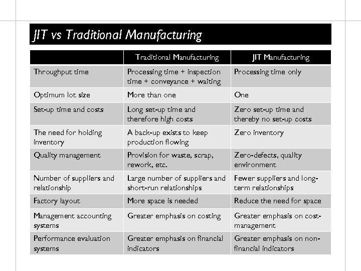 JIT vs Traditional Manufacturing JIT Manufacturing Throughput time Processing time + inspection time +