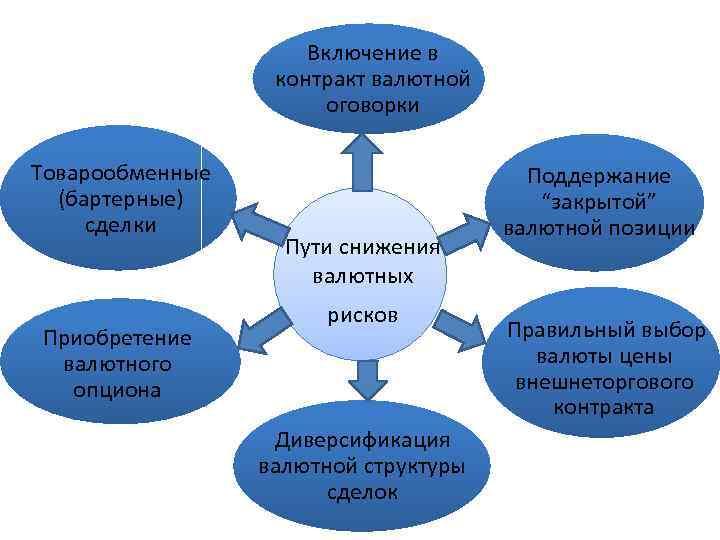 Включение в контракт валютной оговорки Товарообменные (бартерные) сделки Приобретение валютного опциона Пути снижения валютных