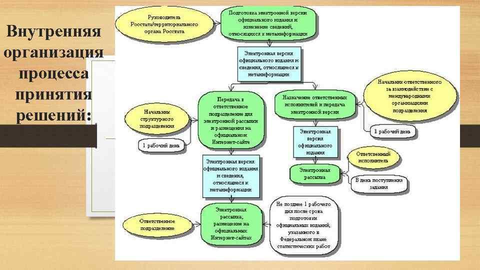 Внутренняя организация процесса принятия решений:
