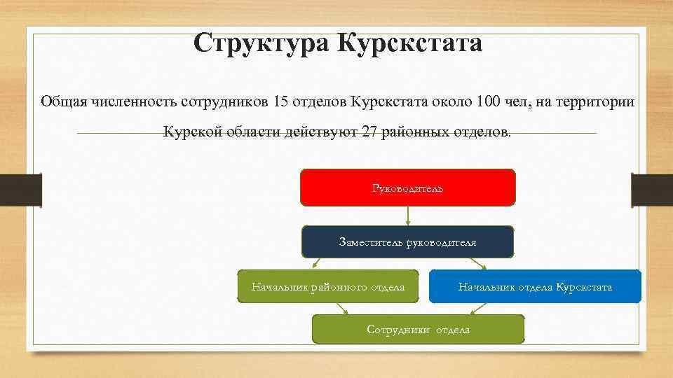Структура Курскстата Общая численность сотрудников 15 отделов Курскстата около 100 чел, на территории Курской