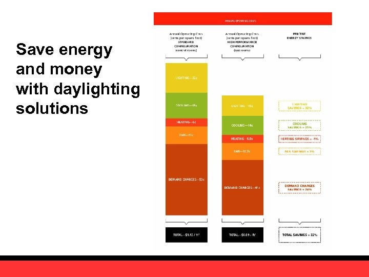 Save energy and money with daylighting solutions