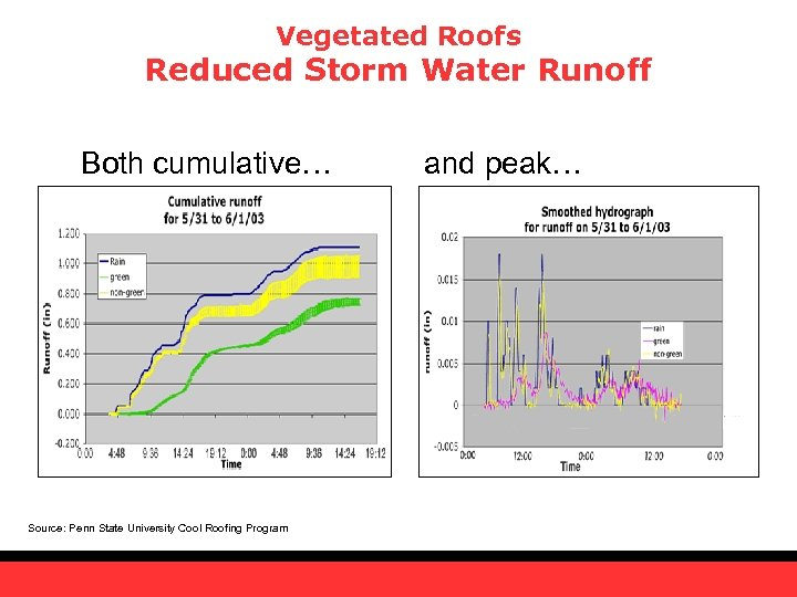Vegetated Roofs Reduced Storm Water Runoff Both cumulative… Source: Penn State University Cool Roofing