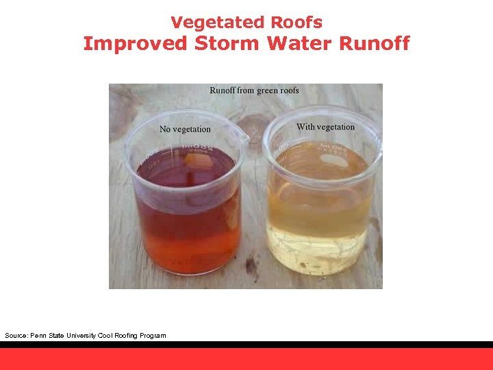 Vegetated Roofs Improved Storm Water Runoff Source: Penn State University Cool Roofing Program