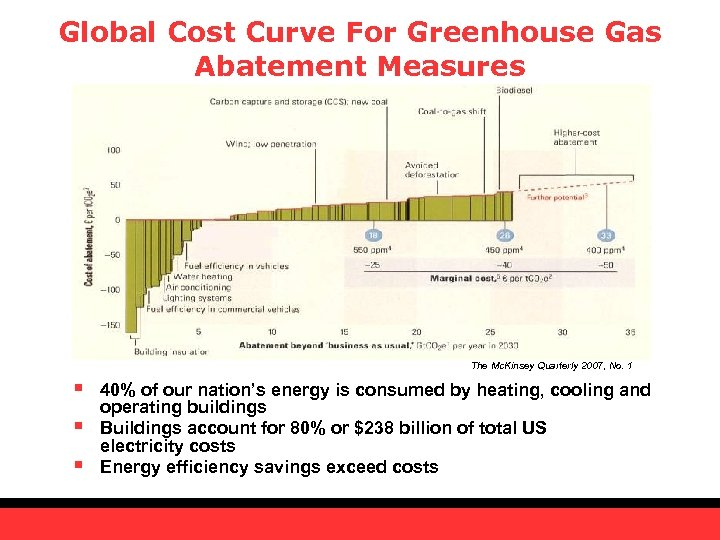 Global Cost Curve For Greenhouse Gas Abatement Measures The Mc. Kinsey Quarterly 2007, No.