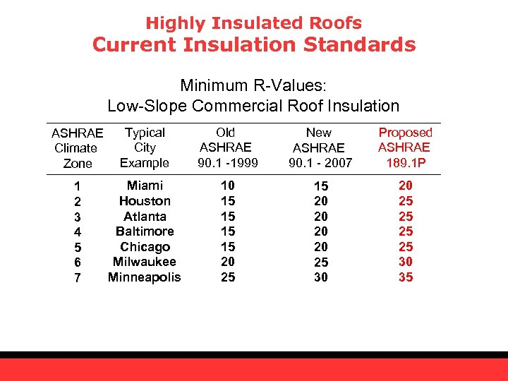 Highly Insulated Roofs Current Insulation Standards Minimum R-Values: Low-Slope Commercial Roof Insulation ASHRAE Climate