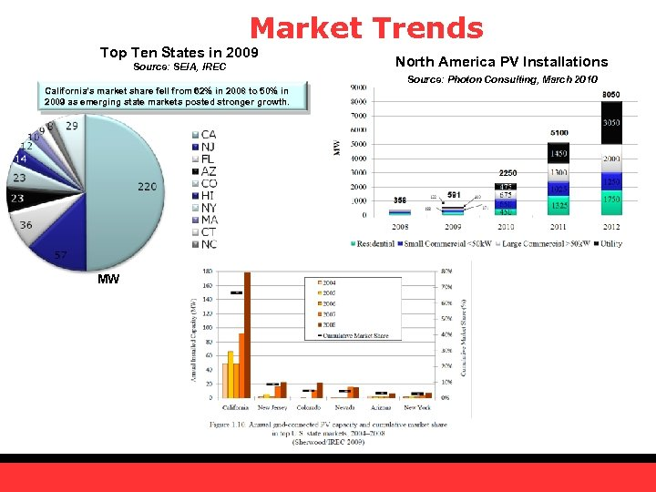 Market Trends Top Ten States in 2009 Source: SEIA, IREC North America PV Installations