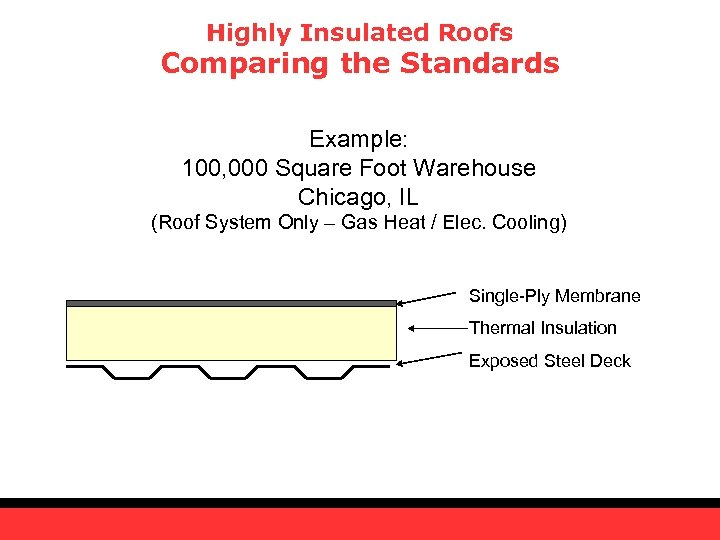 Highly Insulated Roofs Comparing the Standards Example: 100, 000 Square Foot Warehouse Chicago, IL