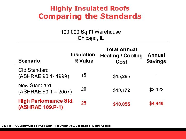 Highly Insulated Roofs Comparing the Standards 100, 000 Sq Ft Warehouse Chicago, IL Scenario