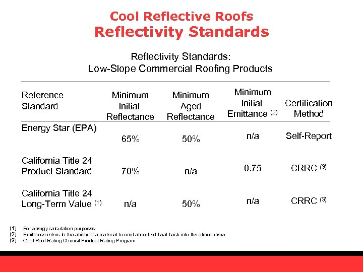 Cool Reflective Roofs Reflectivity Standards: Low-Slope Commercial Roofing Products Reference Standard Minimum Initial Certification