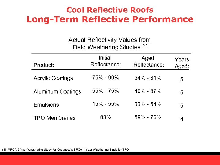 Cool Reflective Roofs Long-Term Reflective Performance Actual Reflectivity Values from Field Weathering Studies (1)