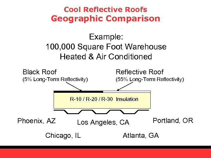 Cool Reflective Roofs Geographic Comparison Example: 100, 000 Square Foot Warehouse Heated & Air