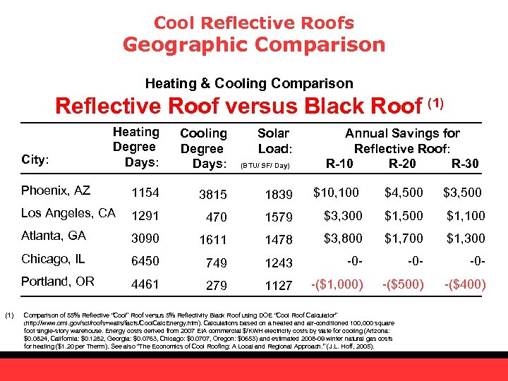 Cool Reflective Roofs Geographic Comparison Heating & Cooling Comparison Reflective Roof versus Black Roof