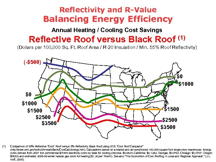 Reflectivity and R-Value Balancing Energy Efficiency Annual Heating / Cooling Cost Savings Reflective Roof