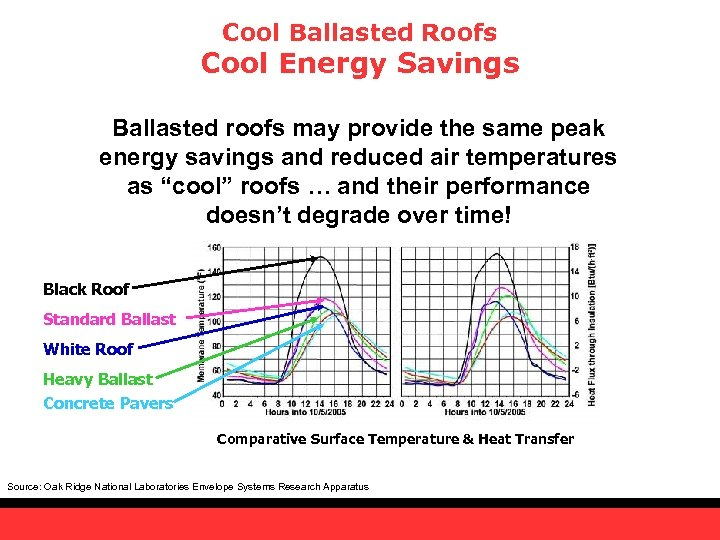 Cool Ballasted Roofs Cool Energy Savings Ballasted roofs may provide the same peak energy