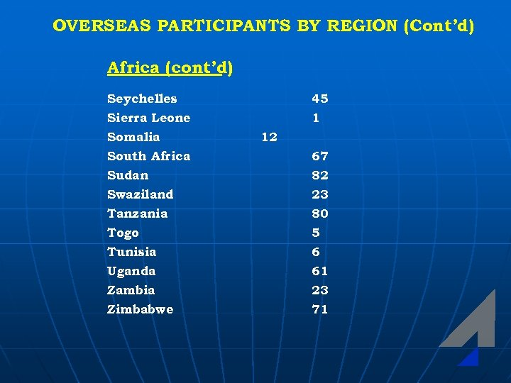 OVERSEAS PARTICIPANTS BY REGION (Cont'd) Africa (cont'd) Seychelles 45 Sierra Leone Somalia South Africa