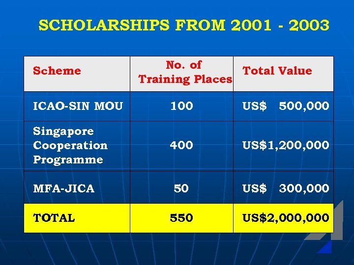 SCHOLARSHIPS FROM 2001 - 2003 Scheme No. of Total Value Training Places ICAO-SIN MOU