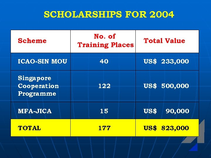 SCHOLARSHIPS FOR 2004 Scheme ICAO-SIN MOU Singapore Cooperation Programme MFA-JICA TOTAL No. of Training