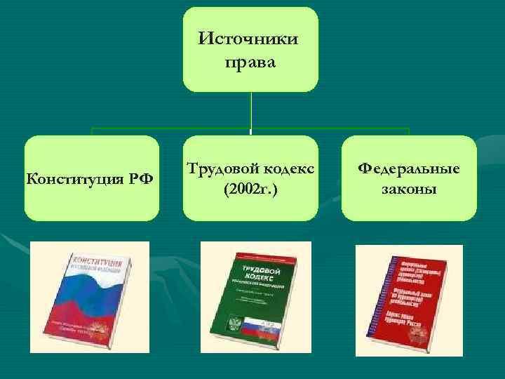 Источники права Конституция РФ Трудовой кодекс (2002 г. ) Федеральные законы