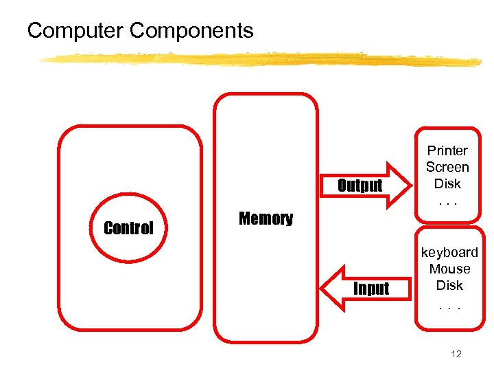 Computer Components Output Processor Control (CPU) Memory Input Printer Screen Disk. . . keyboard
