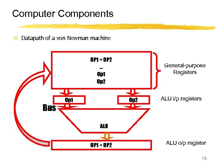 Computer Components z Datapath of a von Newman machine OP 1 + OP 2.