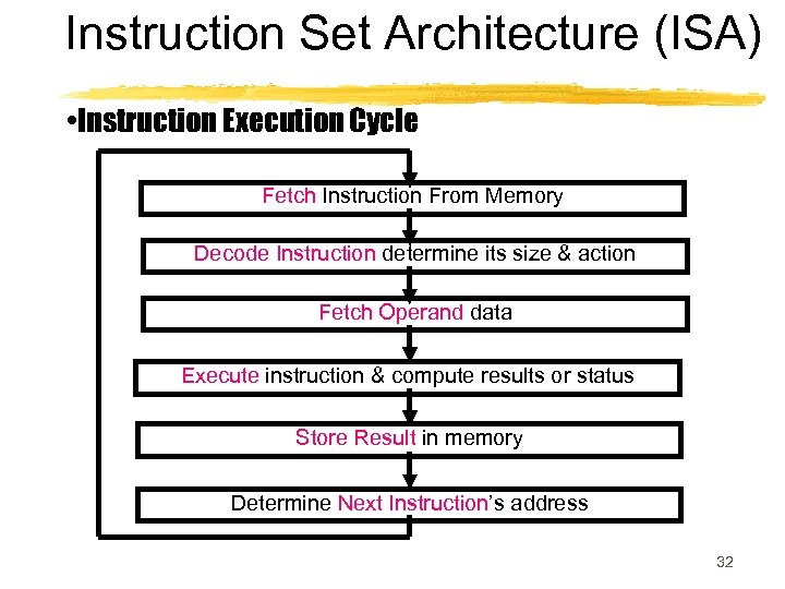 Instruction Set Architecture (ISA) • Instruction Execution Cycle Fetch Instruction From Memory Decode Instruction