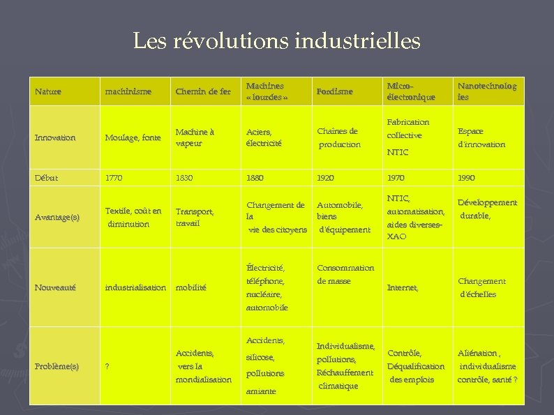 Les révolutions industrielles Nature machinisme Chemin de fer Machines « lourdes » Fordisme Début