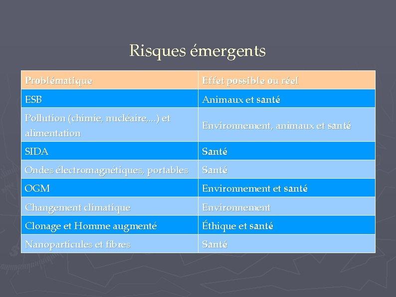 Risques émergents Problématique Effet possible ou réel ESB Animaux et santé Pollution (chimie, nucléaire,