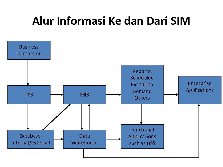 Alur Informasi Ke dan Dari SIM Business transaction TPS Database Internal/external MIS Data Warehouse