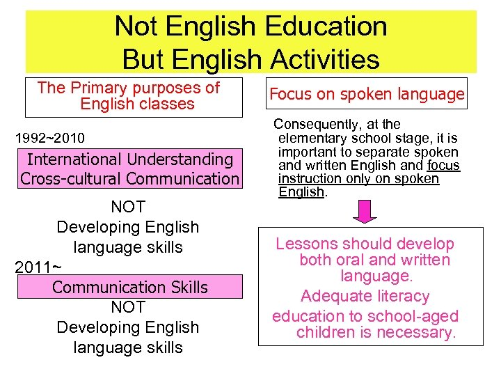 Not English Education But English Activities The Primary purposes of English classes 1992~2010 International
