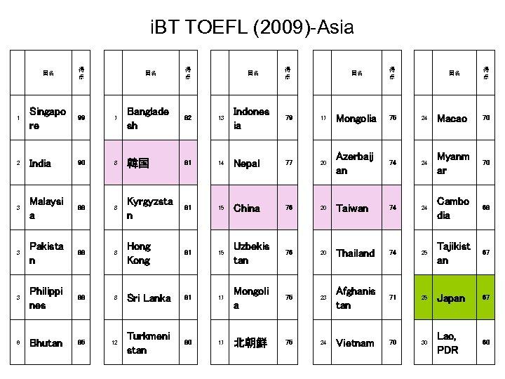 i. BT TOEFL (2009)-Asia   国名 得 点   1 Singapo re 99 7