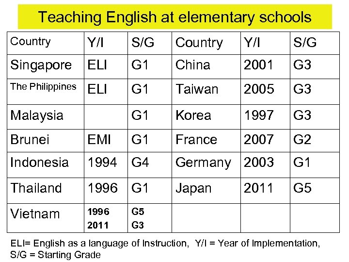 Teaching English at elementary schools Country Y/I S/G Singapore ELI G 1 China 2001