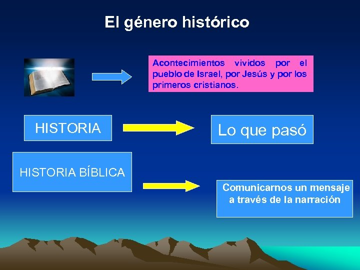 El género histórico Acontecimientos vividos por el pueblo de Israel, por Jesús y por