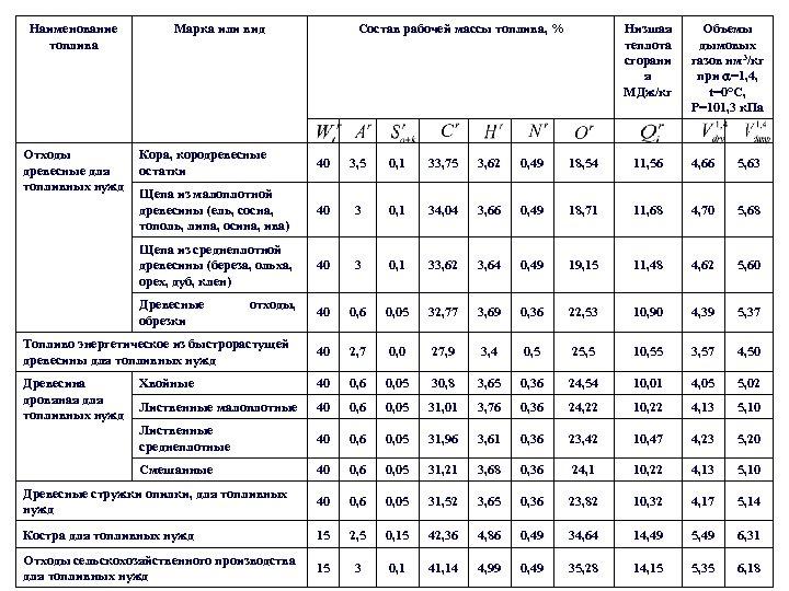 Наименование топлива Отходы древесные для топливных нужд Состав рабочей массы топлива, % Марка или