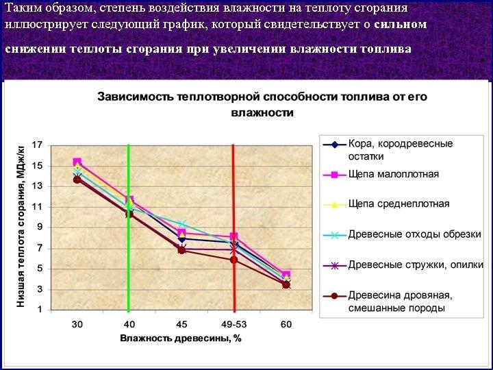 Таким образом, степень воздействия влажности на теплоту сгорания иллюстрирует следующий график, который свидетельствует о