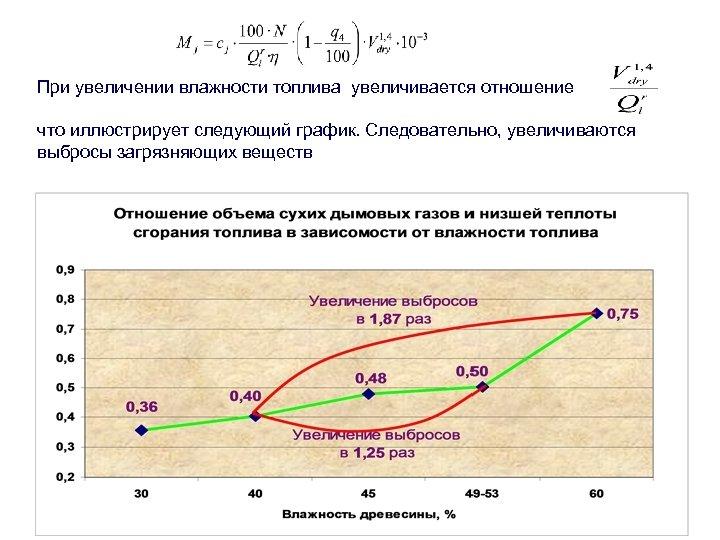 При увеличении влажности топлива увеличивается отношение что иллюстрирует следующий график. Следовательно, увеличиваются выбросы загрязняющих