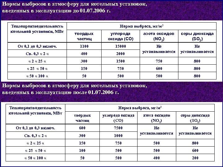 Нормы выбросов в атмосферу для котельных установок, введенных в эксплуатацию до 01. 07. 2006