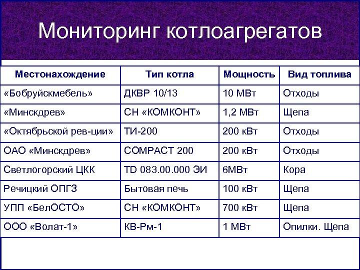 Мониторинг котлоагрегатов Местонахождение Тип котла Мощность Вид топлива «Бобруйскмебель» ДКВР 10/13 10 МВт Отходы