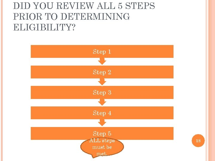 DID YOU REVIEW ALL 5 STEPS PRIOR TO DETERMINING ELIGIBILITY? Step 1 Step 2