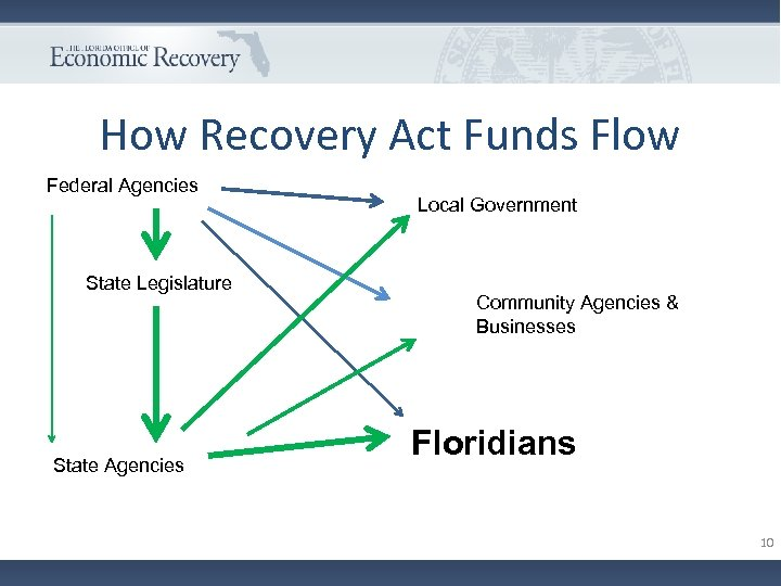 How Recovery Act Funds Flow Federal Agencies State Legislature State Agencies Local Government Community