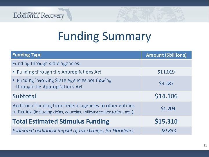 Funding Summary Funding Type Amount ($billions) Funding through state agencies: • Funding through the