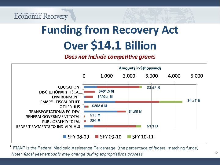 Funding from Recovery Act Over $14. 1 Billion Does not include competitive grants $3.
