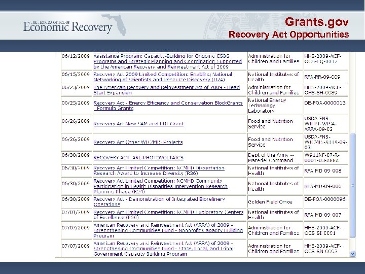 Grants. gov Recovery Act Opportunities