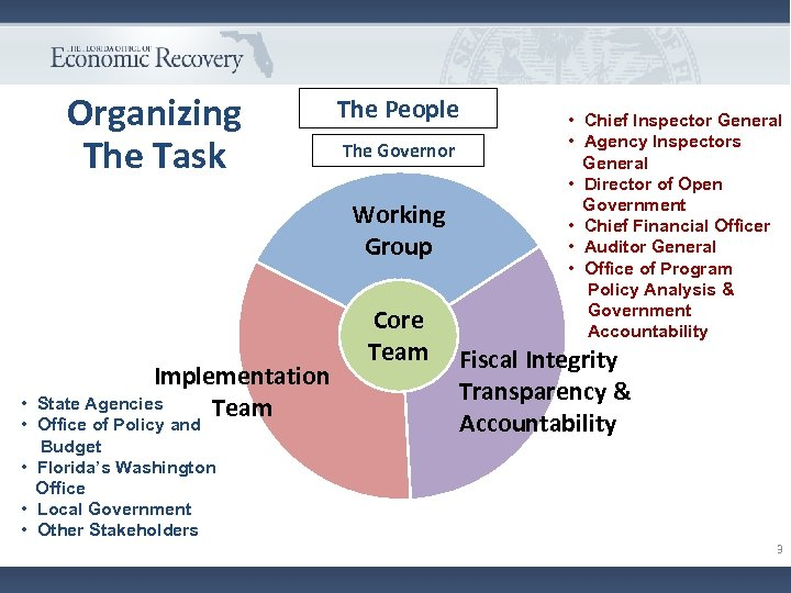 Organizing The Task The People The Governor Working Group Implementation State Agencies Team •
